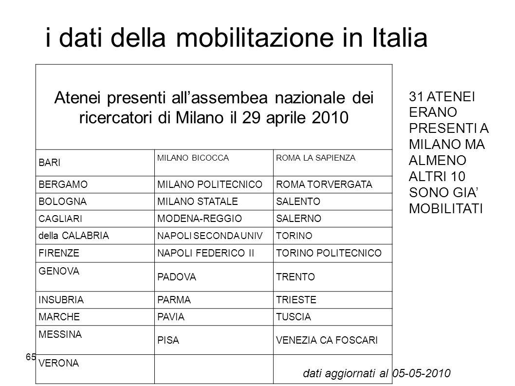 i dati della mobilitazione in Italia
