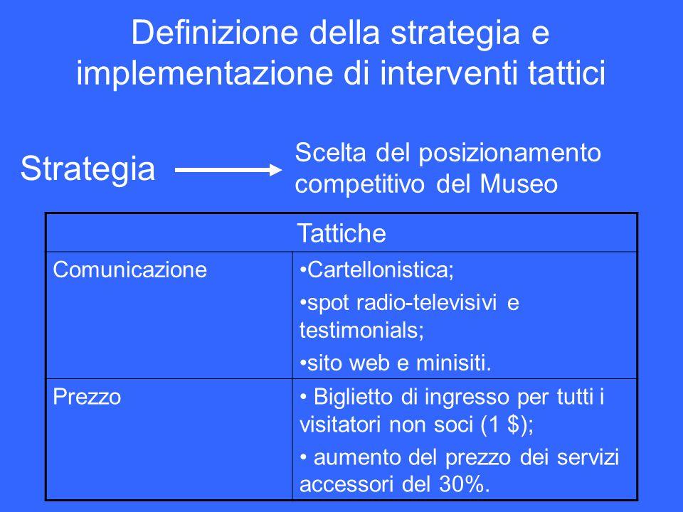 Definizione della strategia e implementazione di interventi tattici