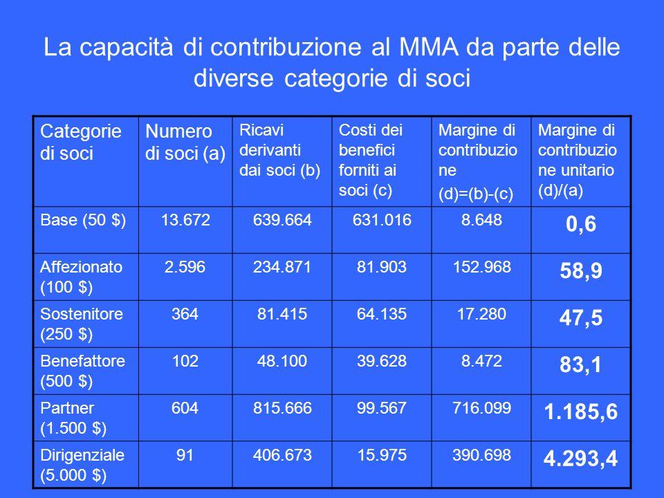 La capacità di contribuzione al MMA da parte delle diverse categorie di soci