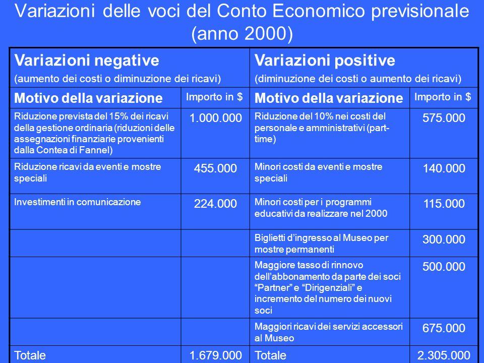 Variazioni delle voci del Conto Economico previsionale (anno 2000)