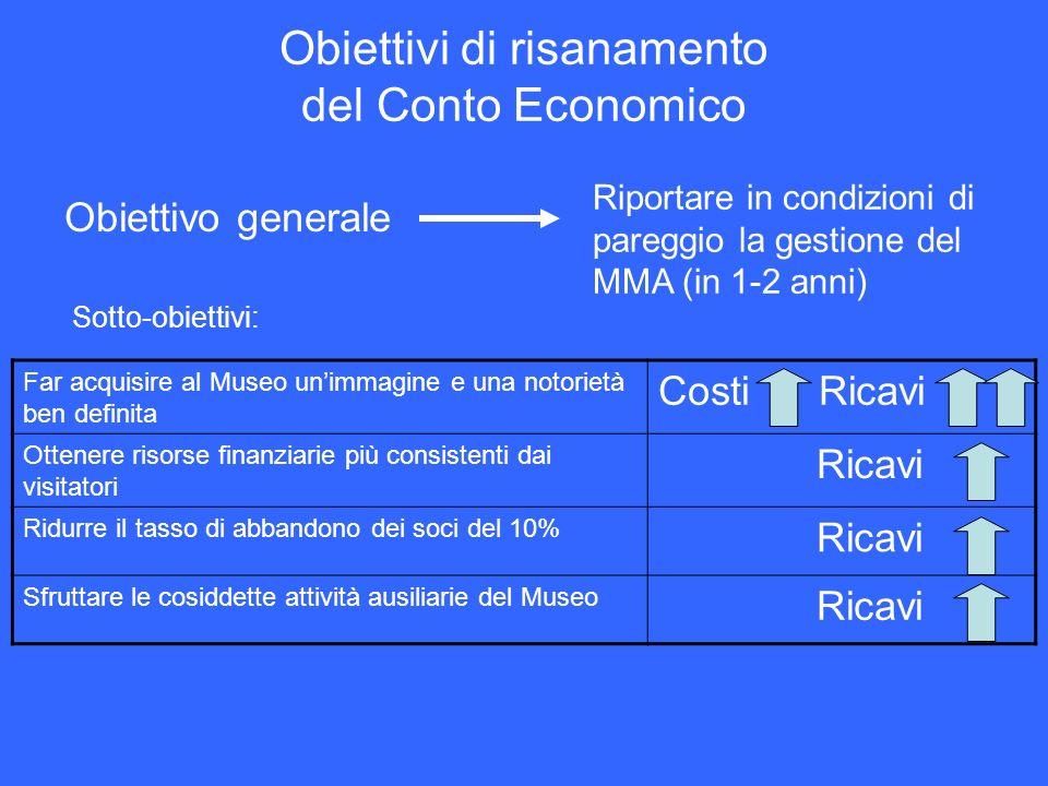 Obiettivi di risanamento del Conto Economico