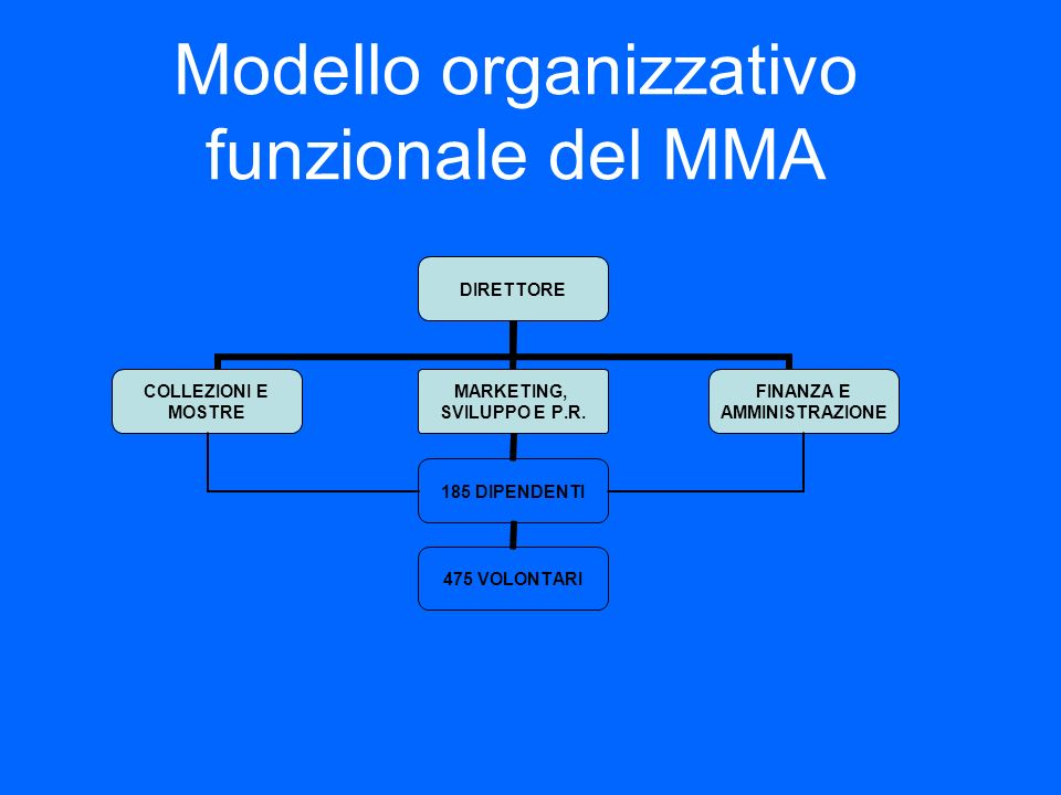 Modello organizzativo funzionale del MMA