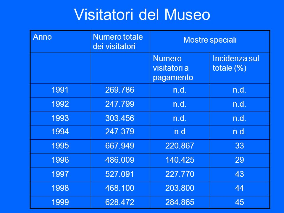 Visitatori del Museo Anno Numero totale dei visitatori Mostre speciali