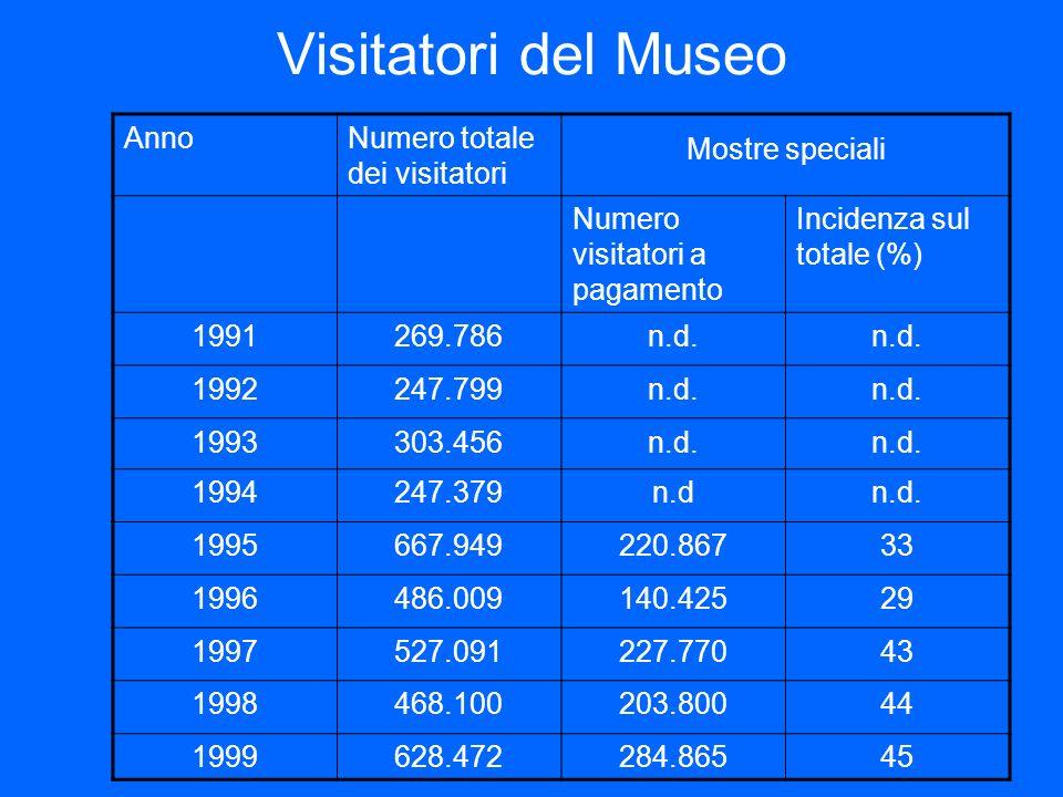 Visitatori del Museo Anno Numero totale dei visitatori Mostre speciali