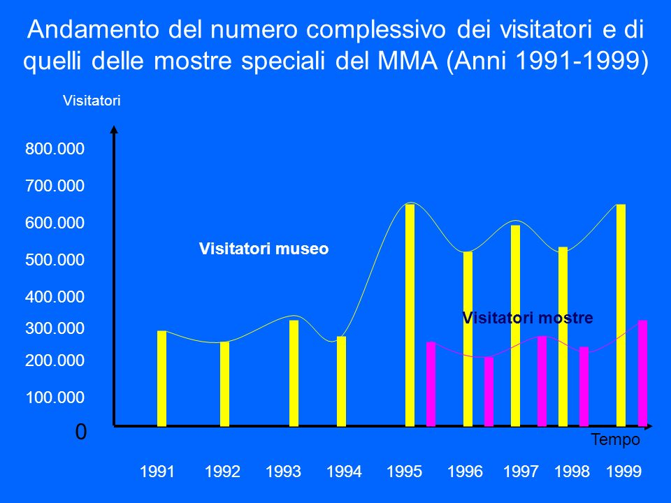 Andamento del numero complessivo dei visitatori e di quelli delle mostre speciali del MMA (Anni 1991-1999)