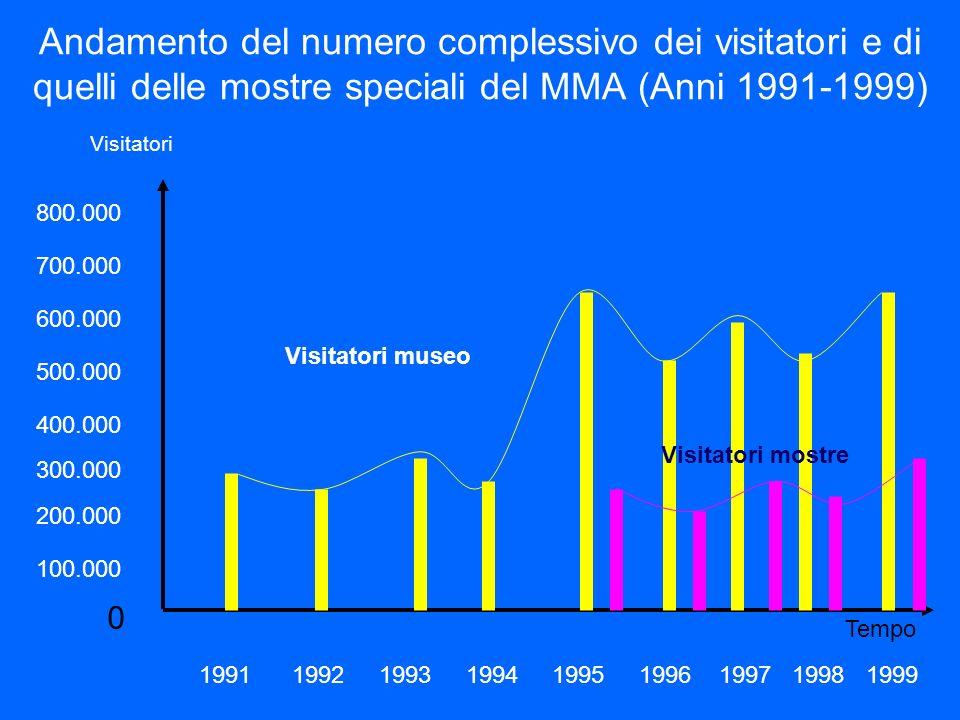 Andamento del numero complessivo dei visitatori e di quelli delle mostre speciali del MMA (Anni 1991-1999)