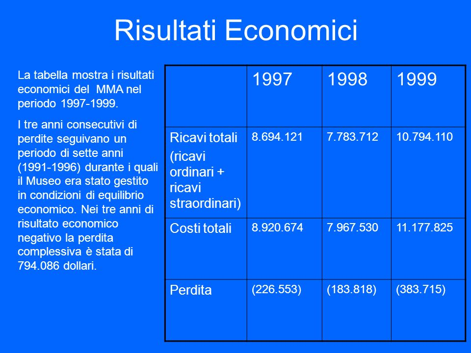 Risultati Economici 1997 1998 1999 Ricavi totali