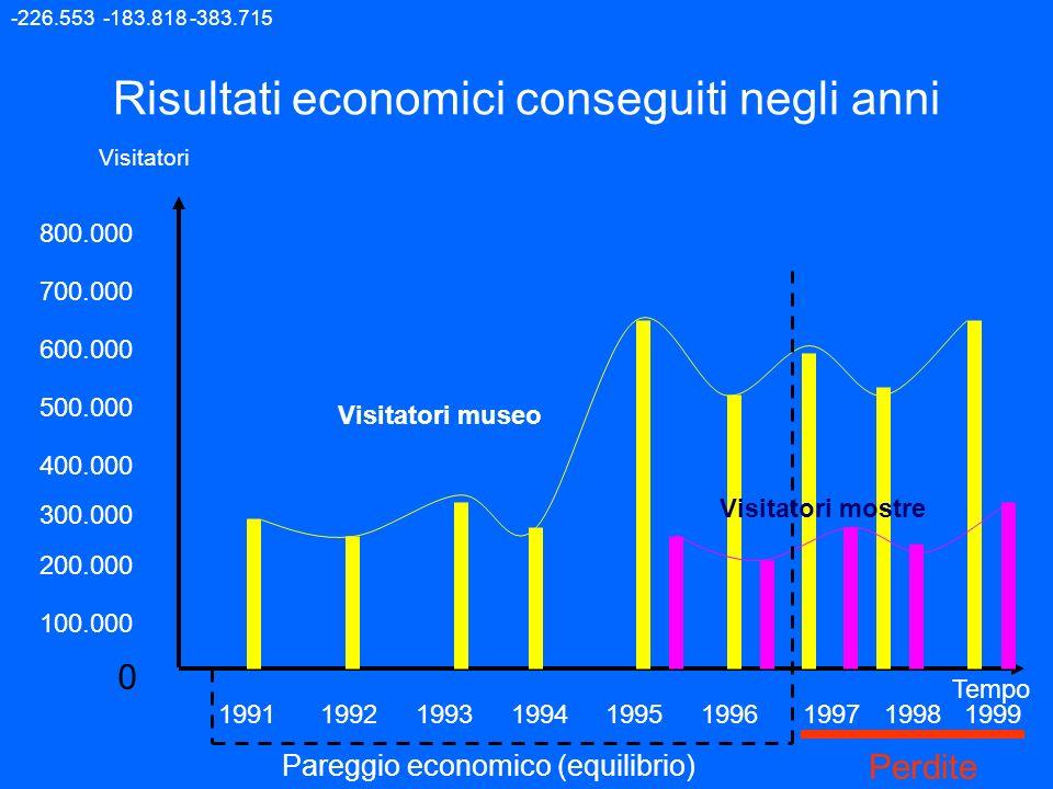 Risultati economici conseguiti negli anni