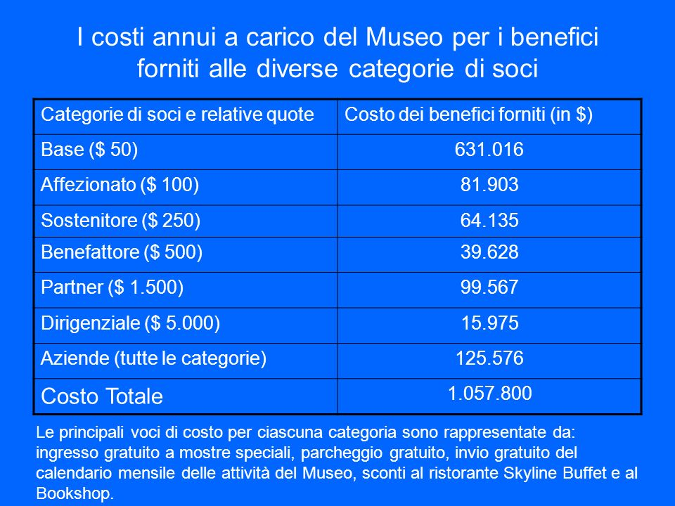 I costi annui a carico del Museo per i benefici forniti alle diverse categorie di soci