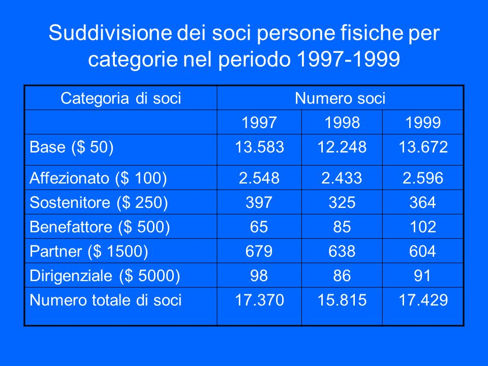 Suddivisione dei soci persone fisiche per categorie nel periodo 1997-1999