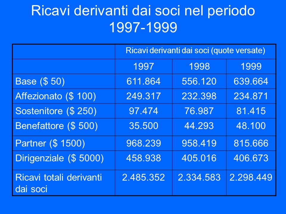 Ricavi derivanti dai soci nel periodo 1997-1999