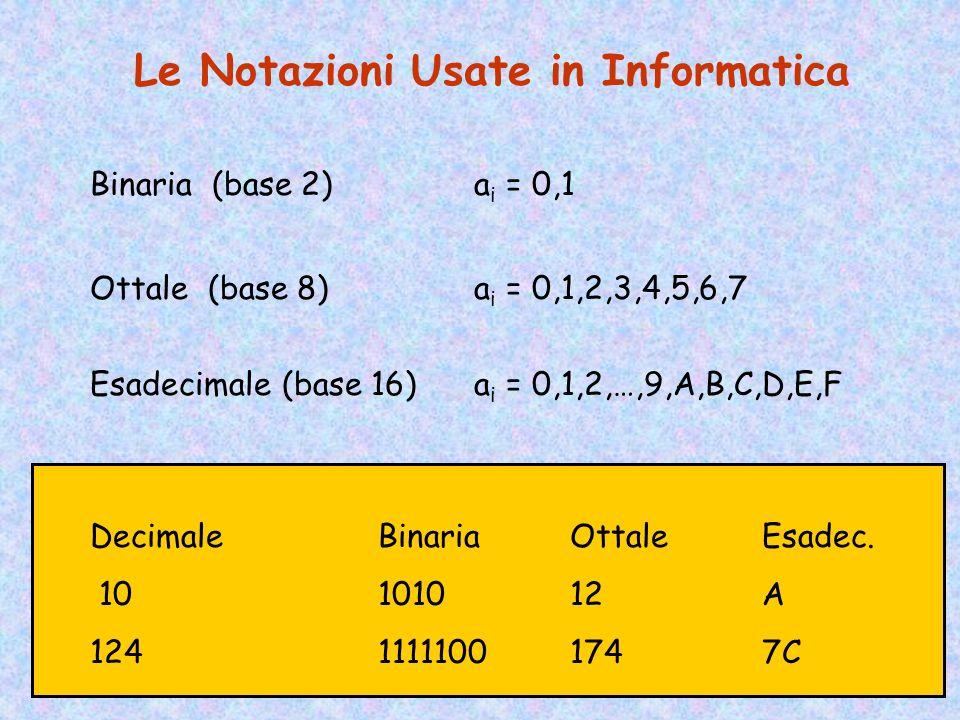 Le Notazioni Usate in Informatica