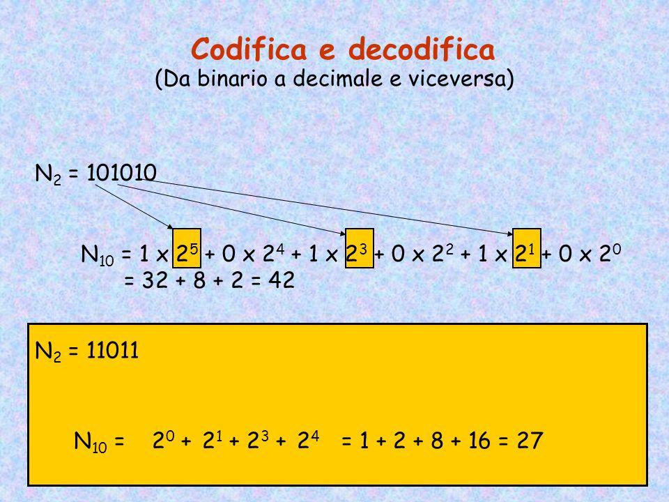 (Da binario a decimale e viceversa)