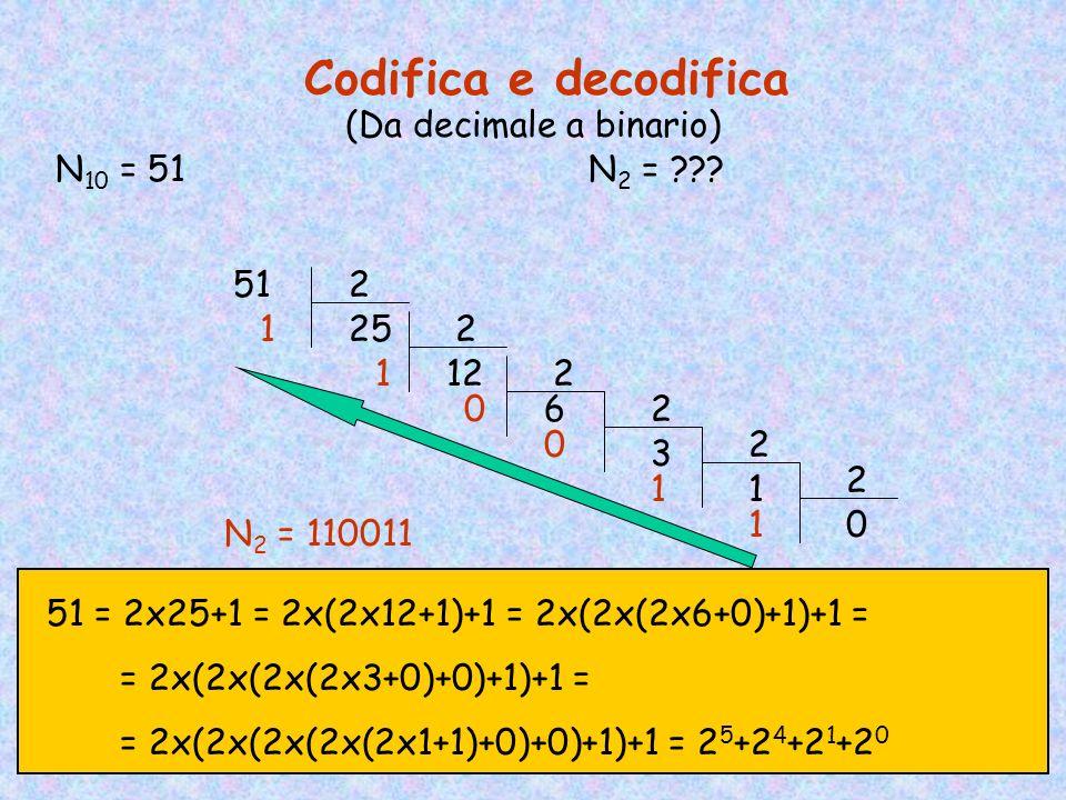 (Da decimale a binario)