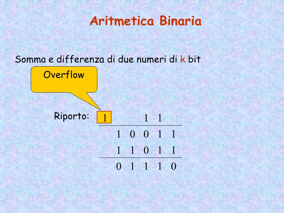 Aritmetica Binaria 1 Somma e differenza di due numeri di k bit