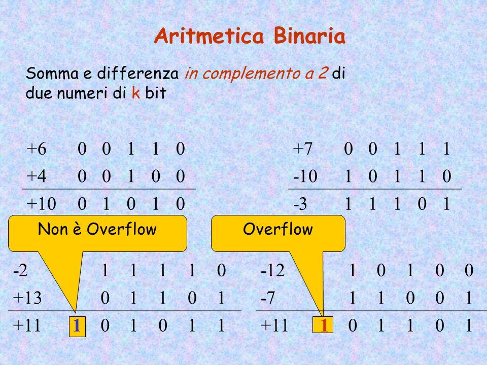 Aritmetica Binaria +6 1 +4 +10 +7 1 -10 -3 -2 1 +13 +11 -12 1 -7 +11