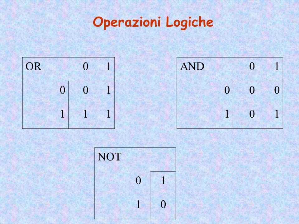 Operazioni Logiche OR 1 AND 1 NOT 1