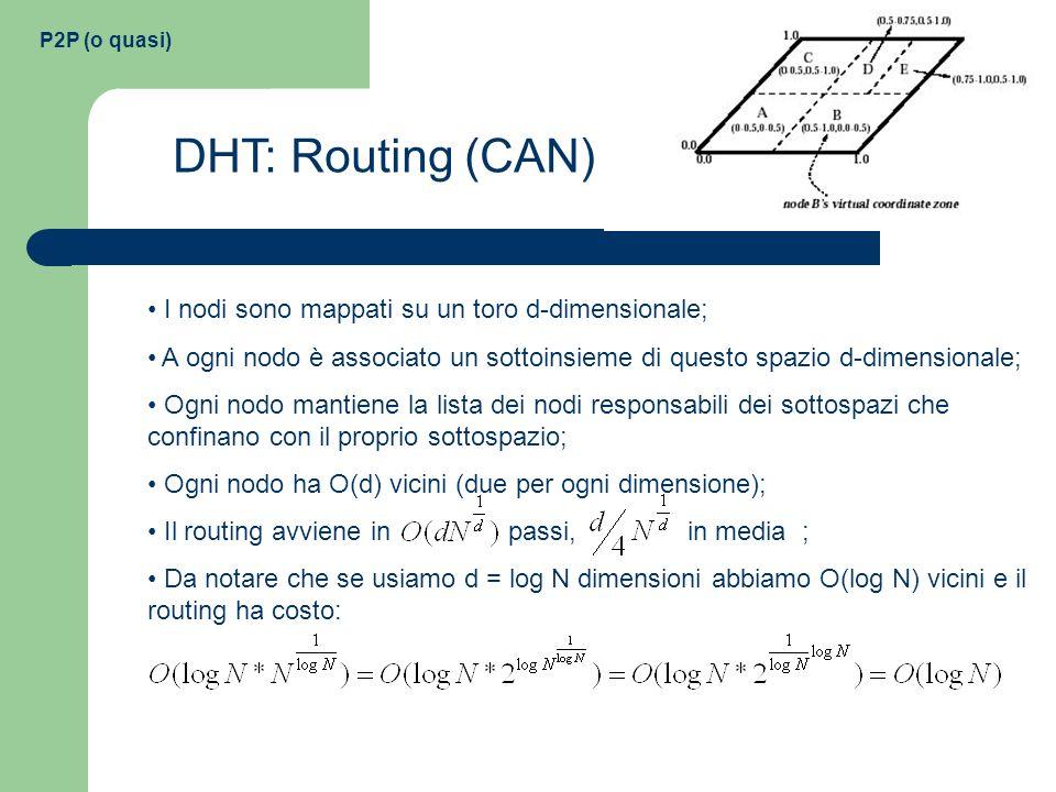 DHT: Routing (CAN) I nodi sono mappati su un toro d-dimensionale;