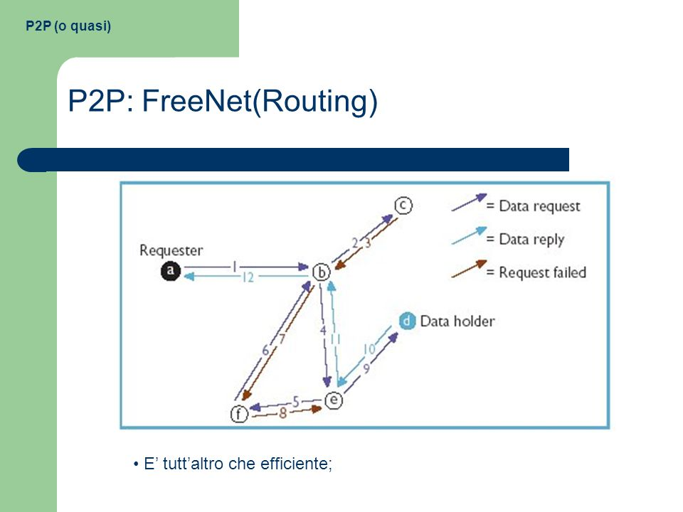 P2P (o quasi) P2P: FreeNet(Routing) E' tutt'altro che efficiente;