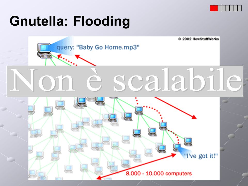 Gnutella: Flooding Non è scalabile