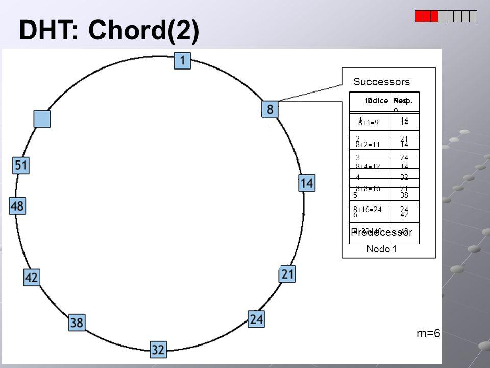 DHT: Chord(2) m=6 Successors Predecessor Nodo 1 indice Nodo 1 14 2 21