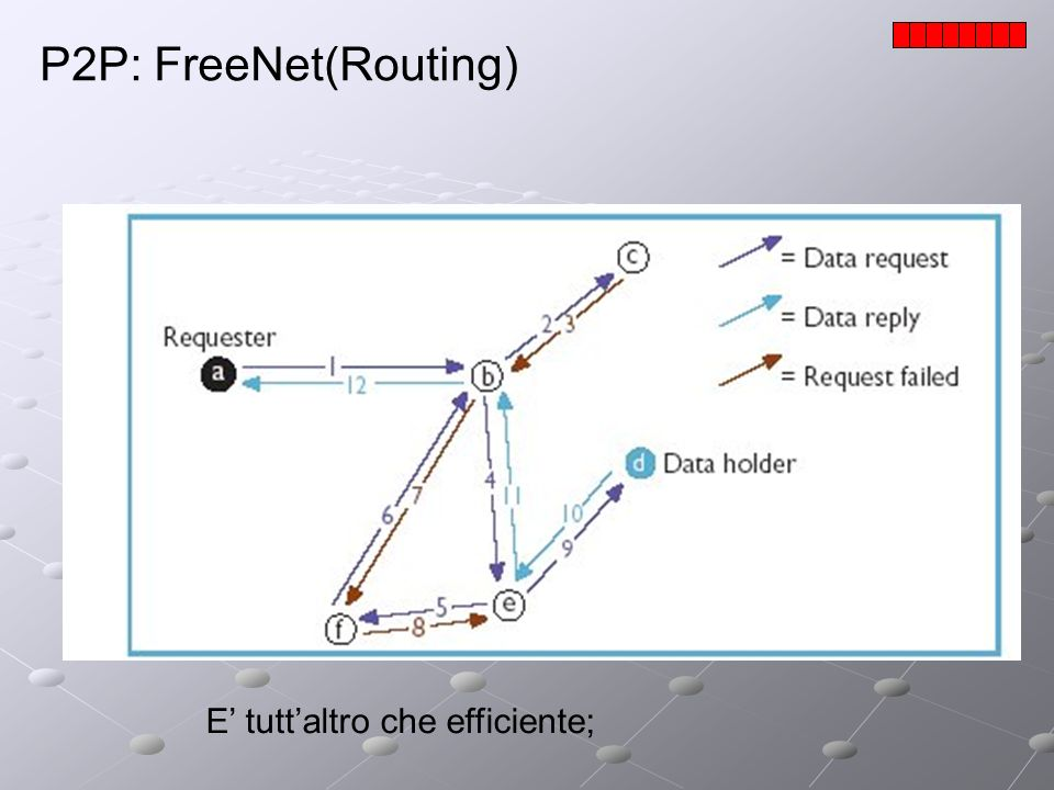 P2P: FreeNet(Routing) E' tutt'altro che efficiente;