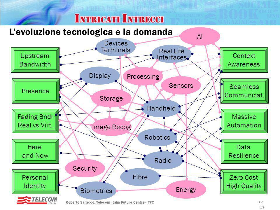 L'evoluzione tecnologica e la domanda