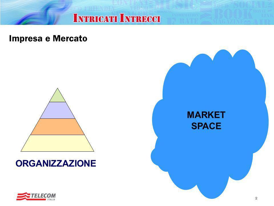 Impresa e Mercato MARKET SPACE ORGANIZZAZIONE 2