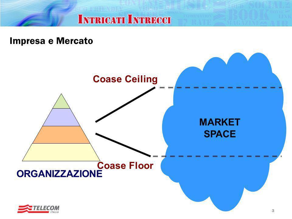 Impresa e Mercato Coase Ceiling MARKET SPACE ORGANIZZAZIONE