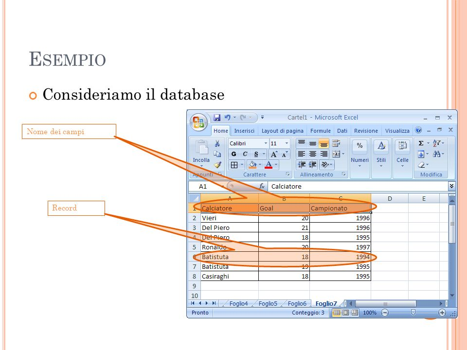 Esempio Consideriamo il database Nome dei campi Record