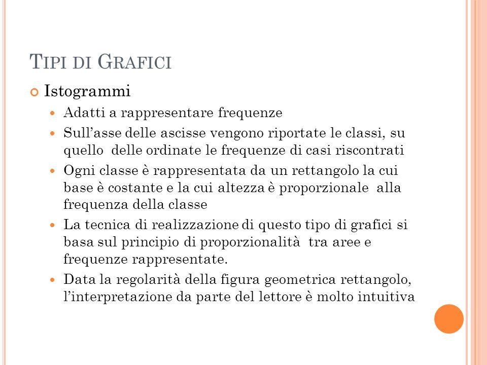 Tipi di Grafici Istogrammi Adatti a rappresentare frequenze