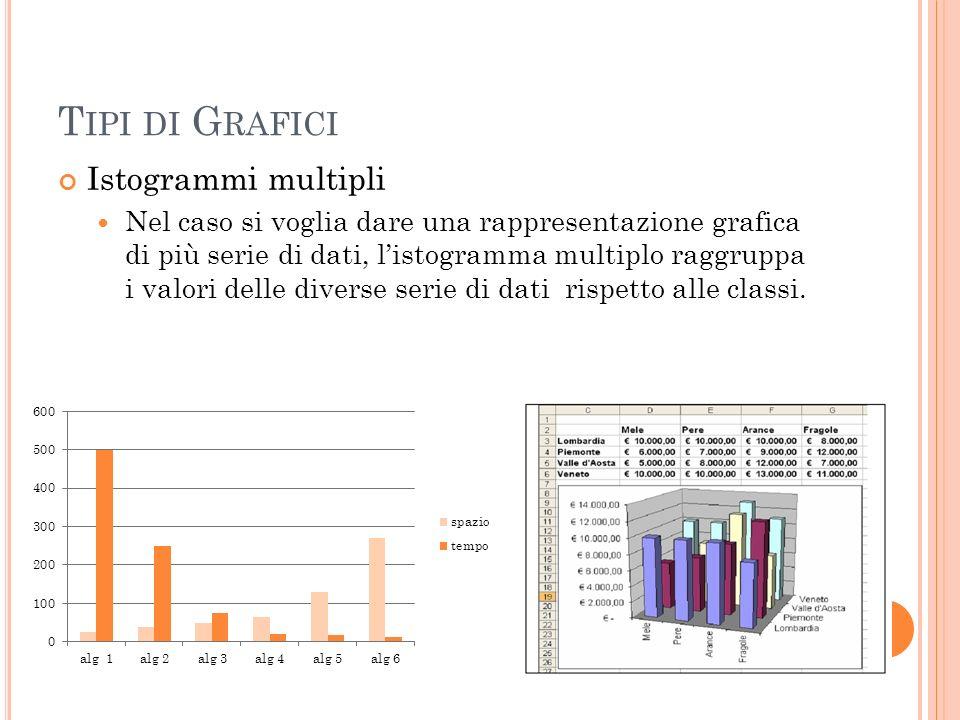 Tipi di Grafici Istogrammi multipli