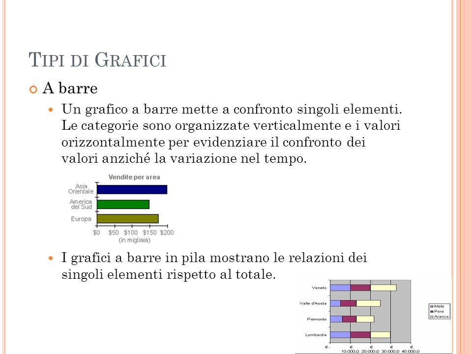 Tipi di Grafici A barre.