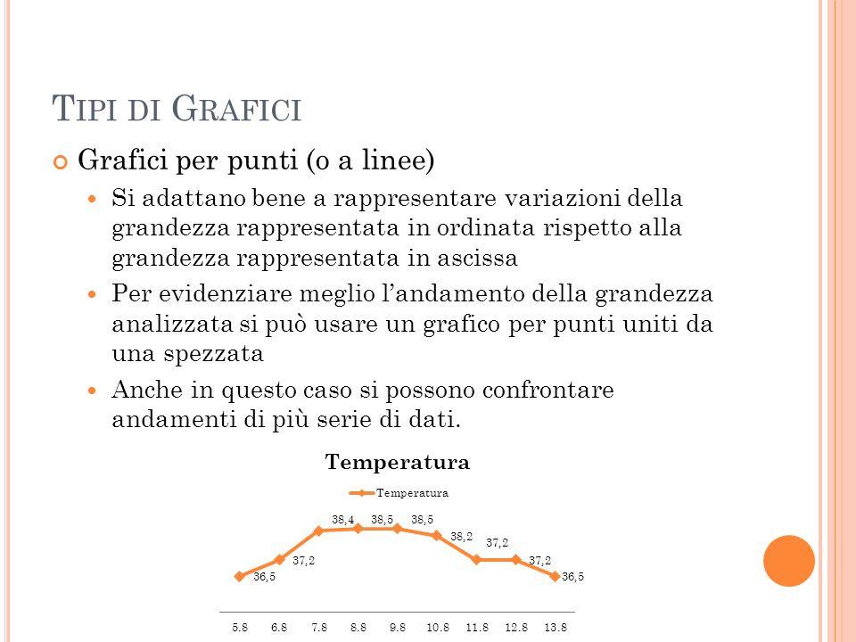 Tipi di Grafici Grafici per punti (o a linee)