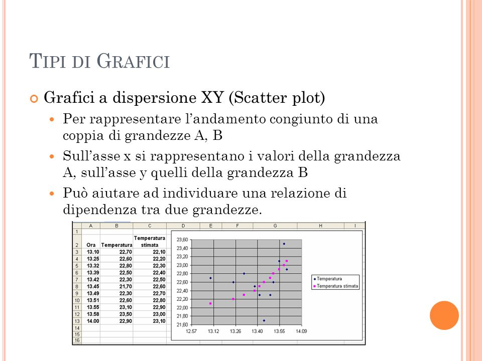 Tipi di Grafici Grafici a dispersione XY (Scatter plot)