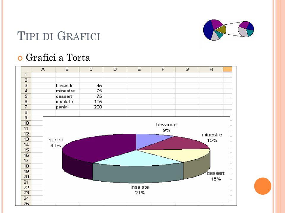Tipi di Grafici Grafici a Torta