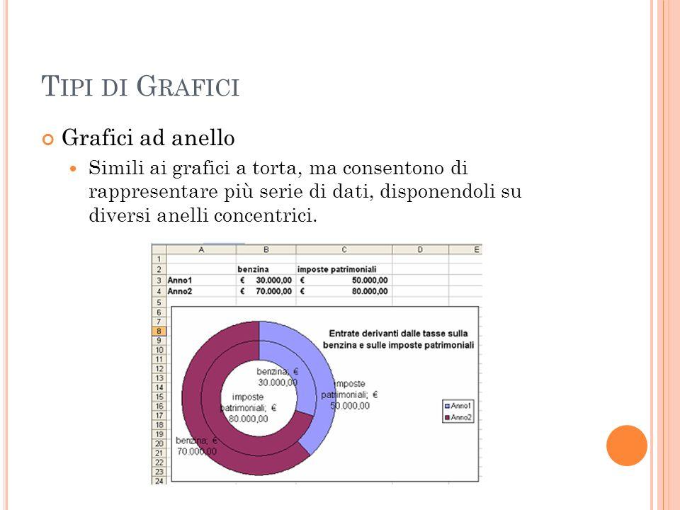 Tipi di Grafici Grafici ad anello