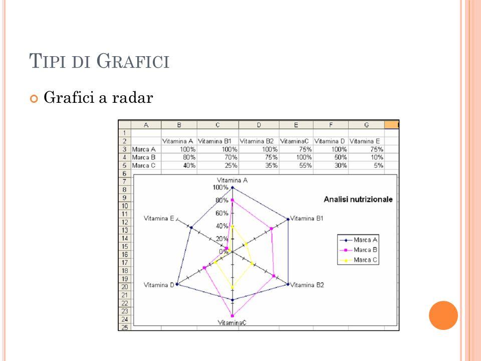 Tipi di Grafici Grafici a radar