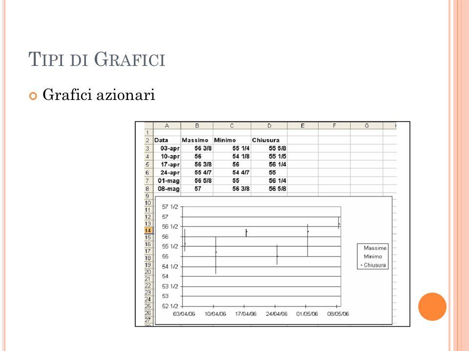 Tipi di Grafici Grafici azionari