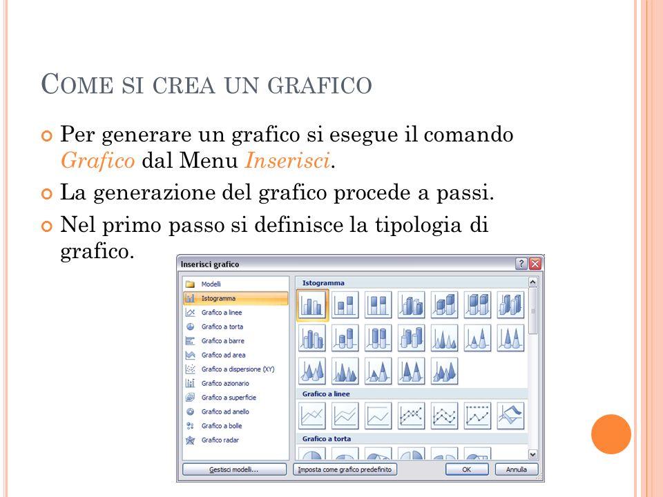 Come si crea un grafico Per generare un grafico si esegue il comando Grafico dal Menu Inserisci. La generazione del grafico procede a passi.