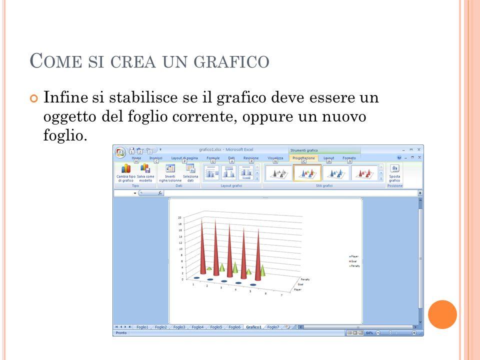 Come si crea un grafico Infine si stabilisce se il grafico deve essere un oggetto del foglio corrente, oppure un nuovo foglio.