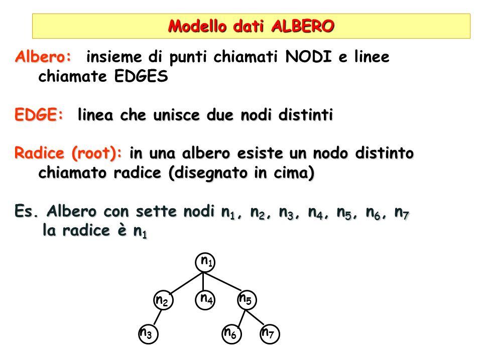 Albero: insieme di punti chiamati NODI e linee chiamate EDGES