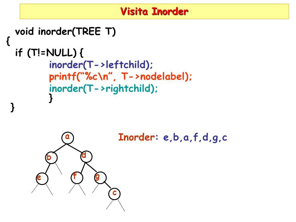 inorder(T->leftchild); printf( %c\n , T->nodelabel);