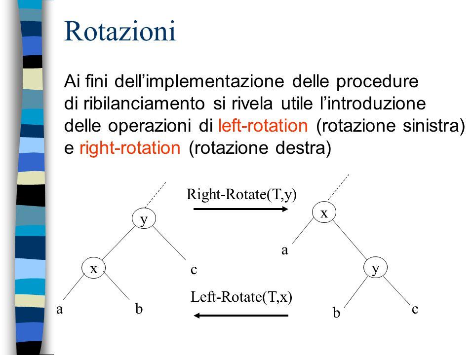 Rotazioni Ai fini dell'implementazione delle procedure di ribilanciamento si rivela utile l'introduzione.