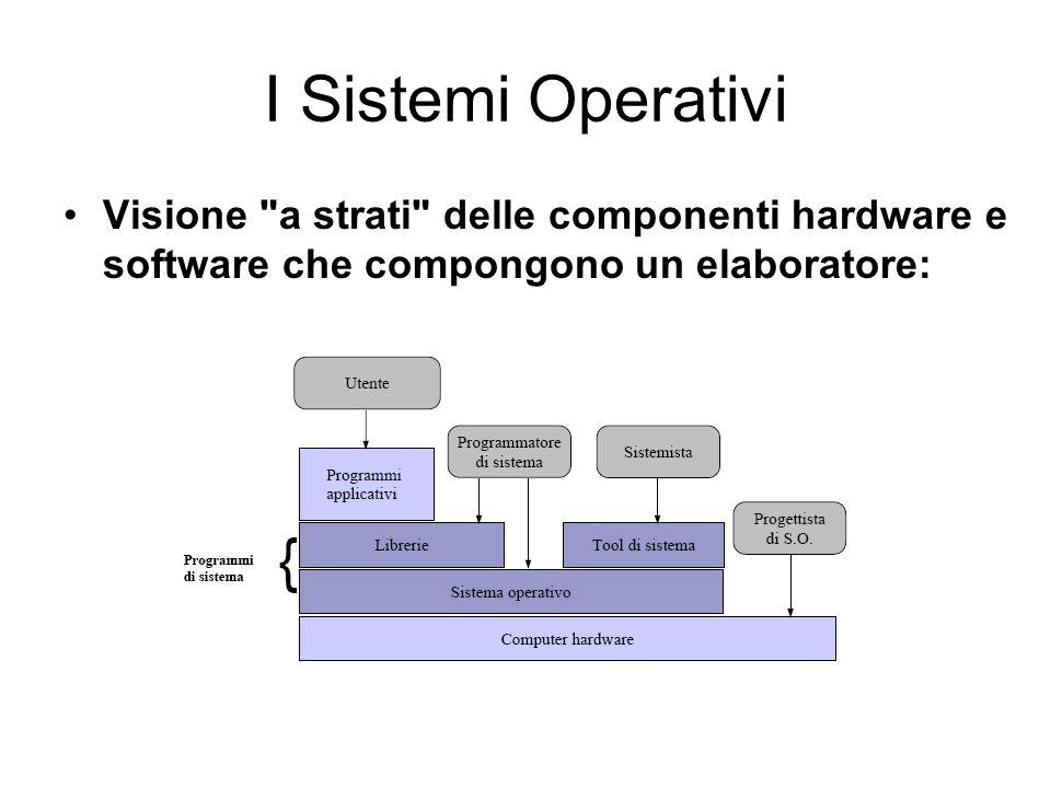 I Sistemi OperativiVisione a strati delle componenti hardware e software che compongono un elaboratore: