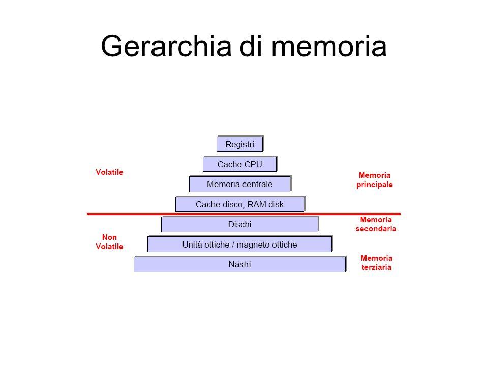 Gerarchia di memoria