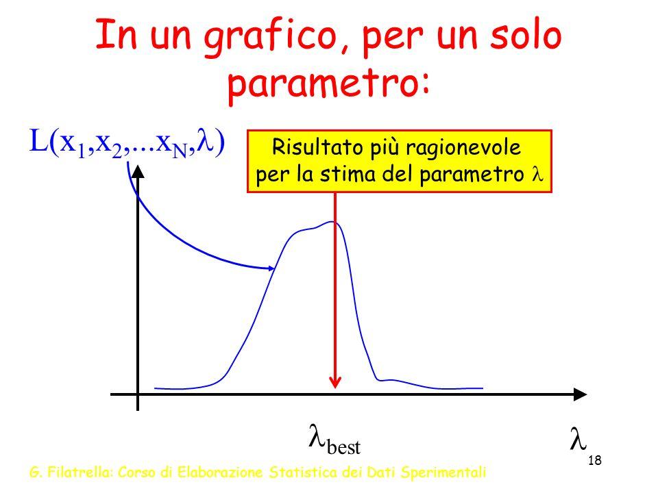 In un grafico, per un solo parametro: