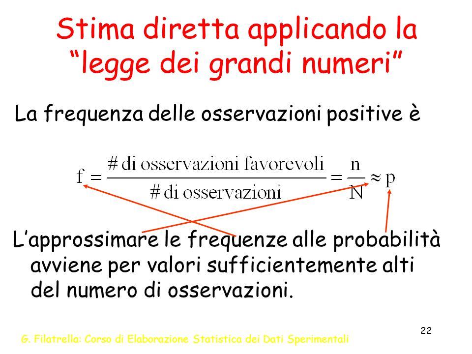 Stima diretta applicando la legge dei grandi numeri