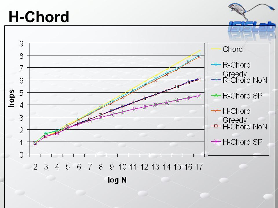 H-Chord