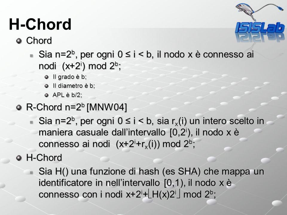 H-Chord Chord. Sia n=2b, per ogni 0 ≤ i < b, il nodo x è connesso ai nodi (x+2i) mod 2b; Il grado è b;
